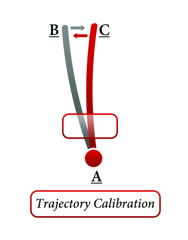The Trajectory Code Diagram (Image courtesy of Dr. Jeffrey Magee)